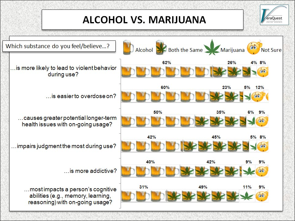 Tobacco Vs Alcohol Vs Marijuana Pic Pictures to pin on Pinterest